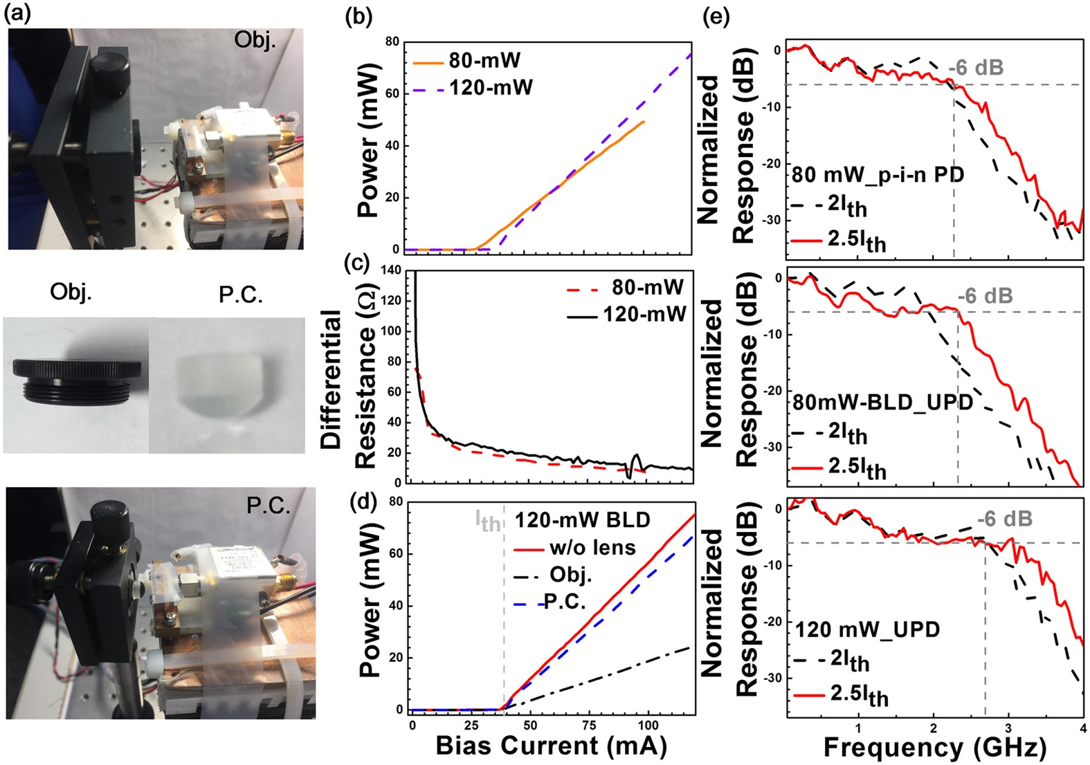 Blue Laser Diode Based Free Space Optical Data Transmission Elevated In A Circuit The Current Can Be Transmitted To 18 Gbps Over 16 M Scientific Reports