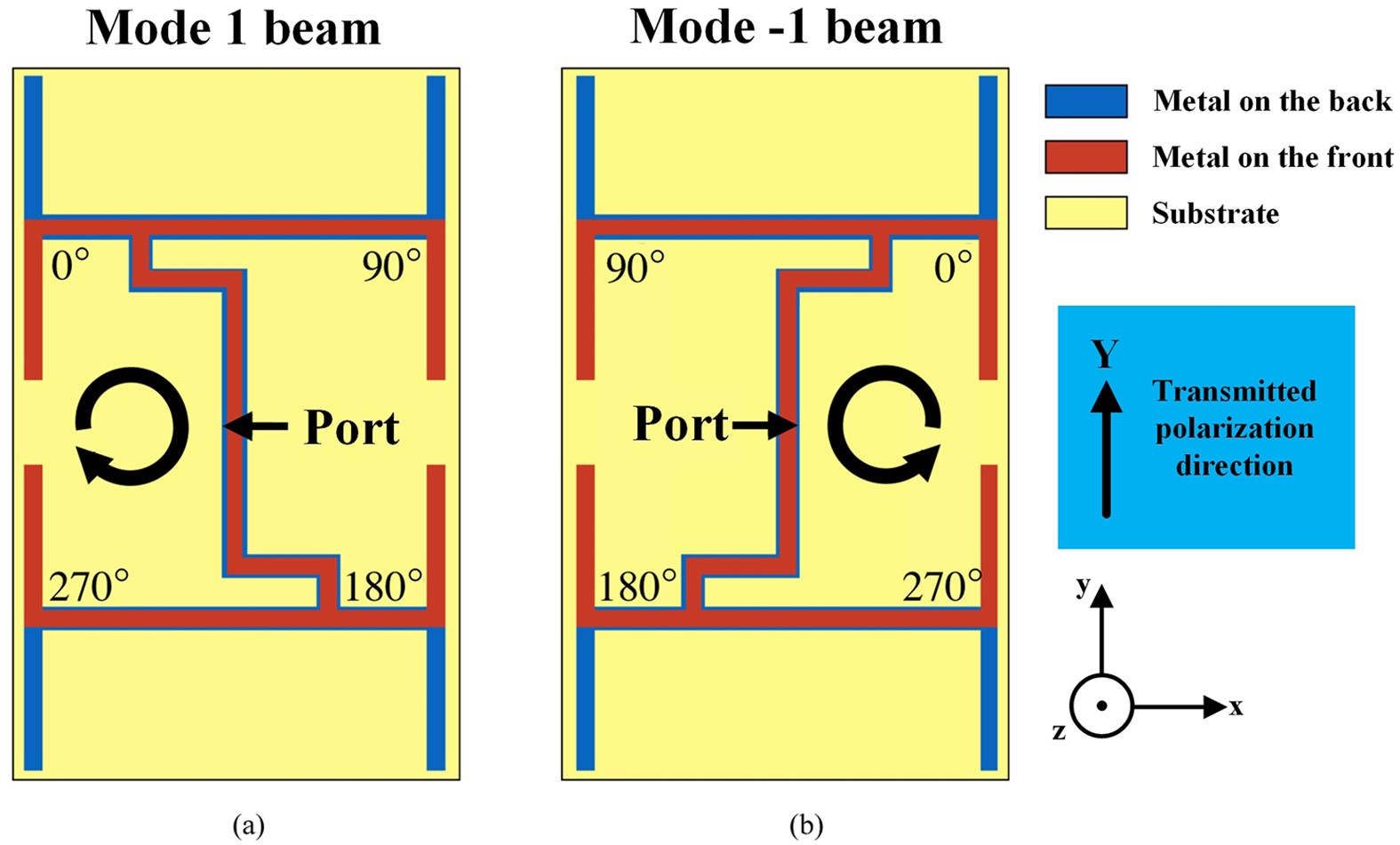 An Orbital Angular Momentum Oam Mode Reconfigurable Antenna For Figure 2 Rf 4 Channels Receiver Circuit Channel Capacity Improvement And Digital Data Encoding Scientific Reports