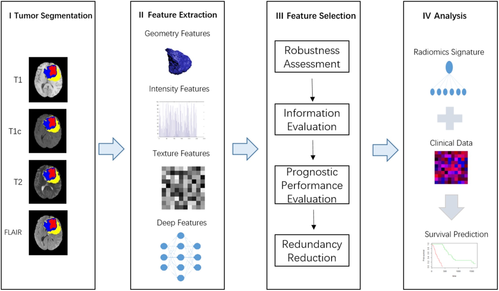 A Deep Learning-Based Radiomics Model for Prediction of