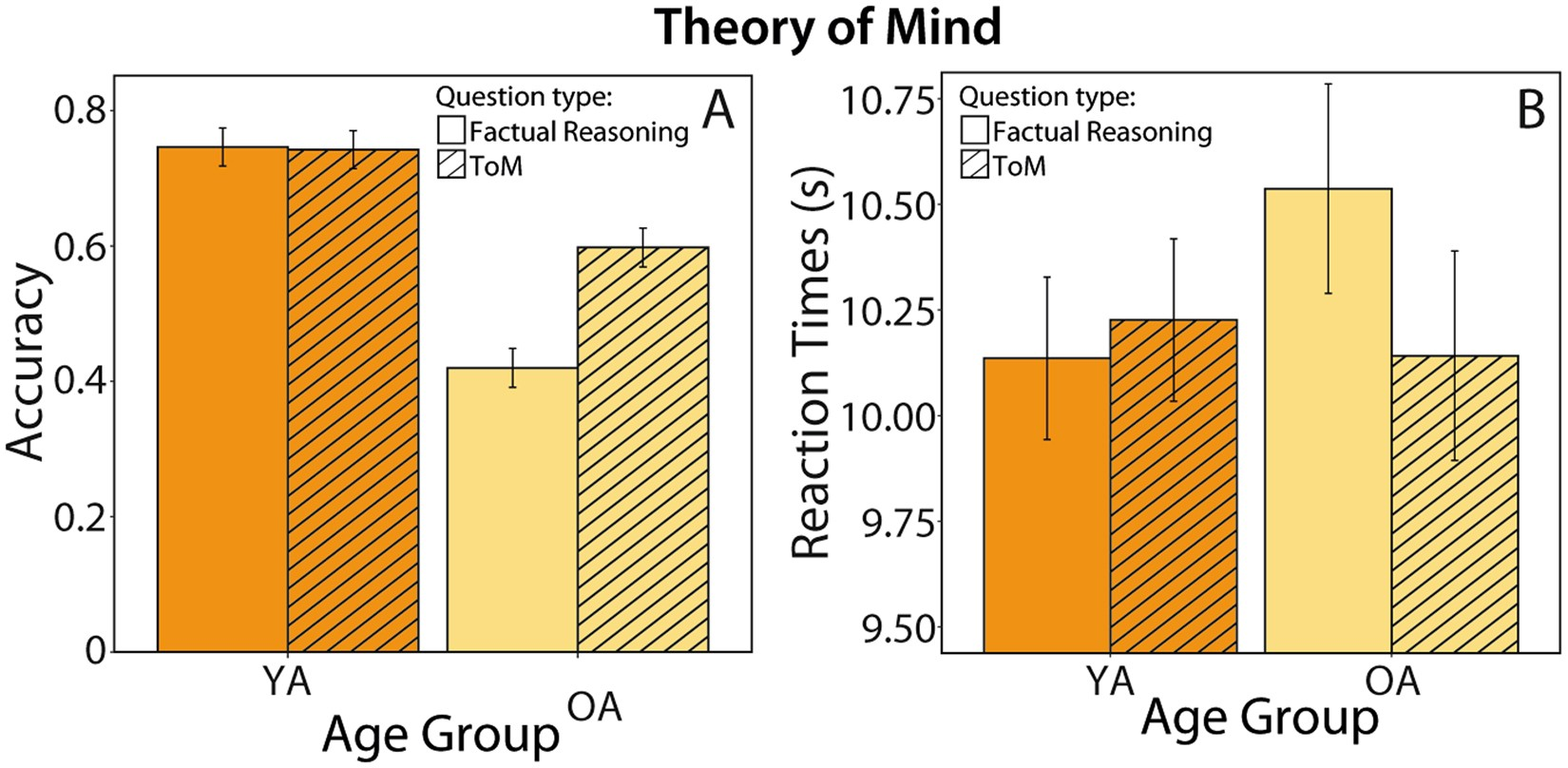1985 Paper On Theory Of Mind >> The Aging Of The Social Mind Differential Effects On