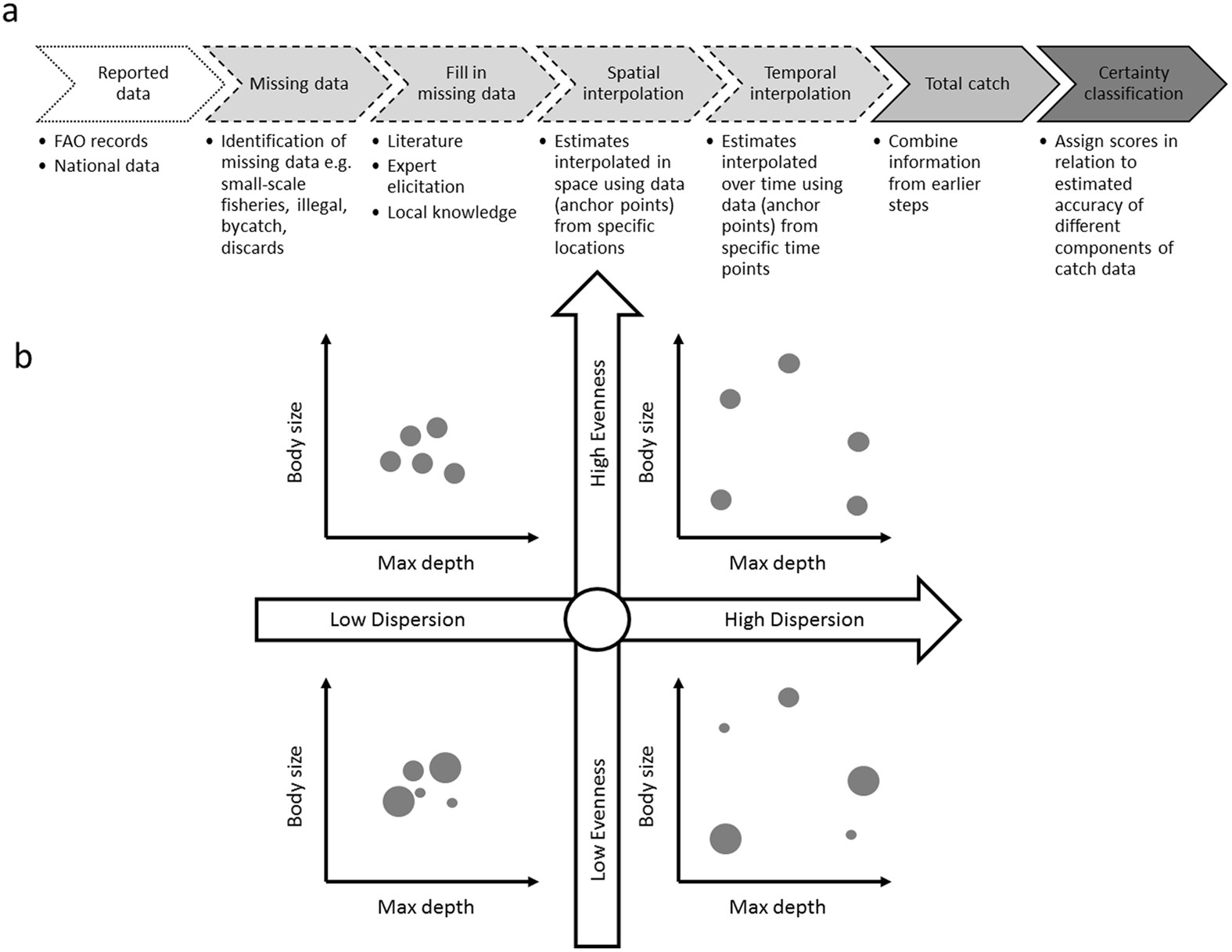 Improving Understanding Of The Functional Diversity Of Fisheries By