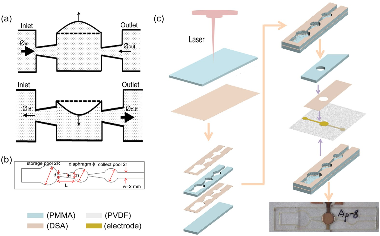 A Controllable and Integrated Pump-enabled Microfluidic Chip