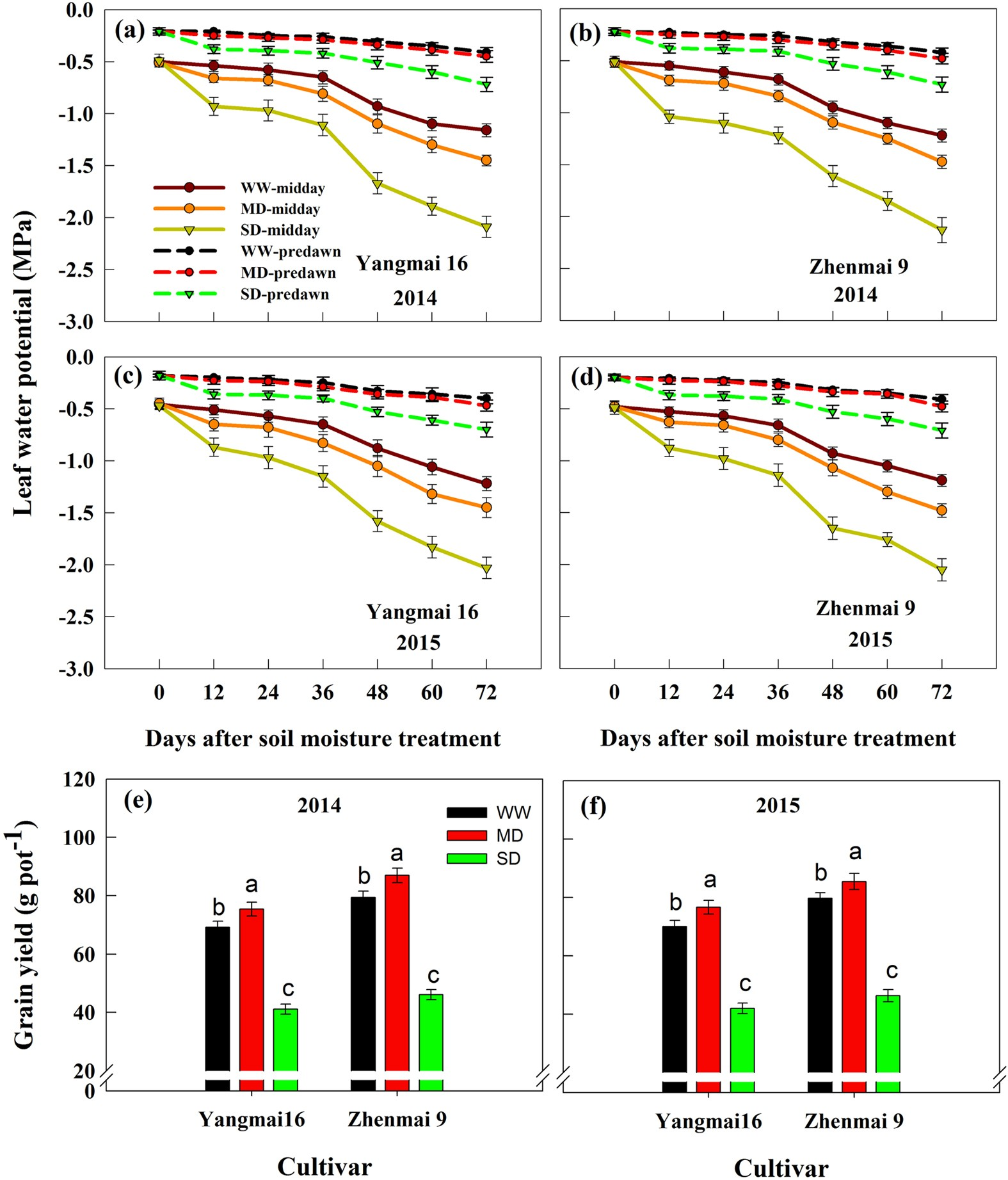 Comparison Of Structural And Functional Properties Wheat Starch Process Flow Diagram Rice Mill Under Different Soil Drought Conditions Scientific Reports
