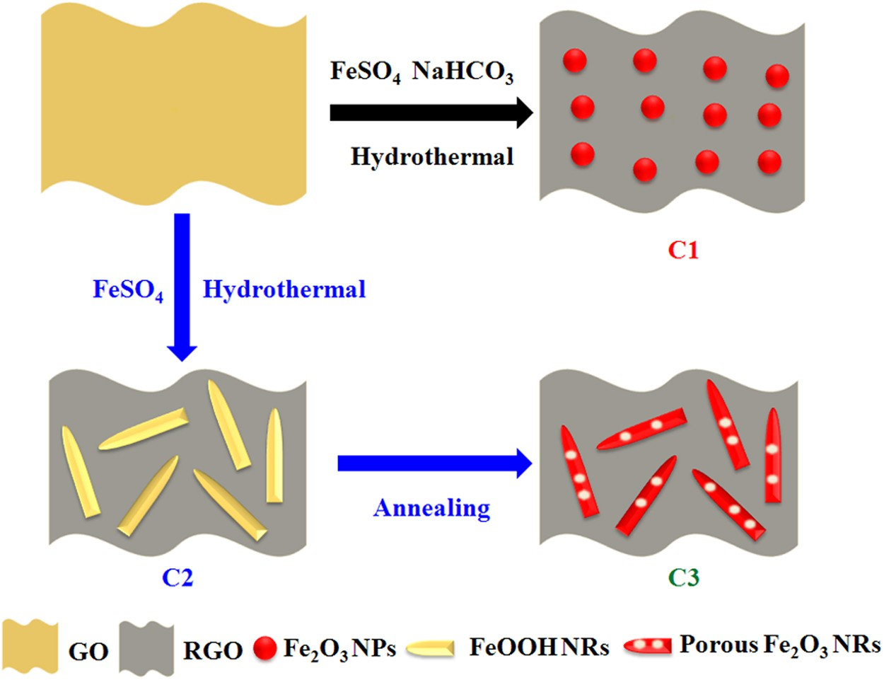 Preparation of porous Fe 2 O 3 nanorods-reduced graphene oxide nanohybrids  and their excellent microwave absorption properties | Scientific Reports
