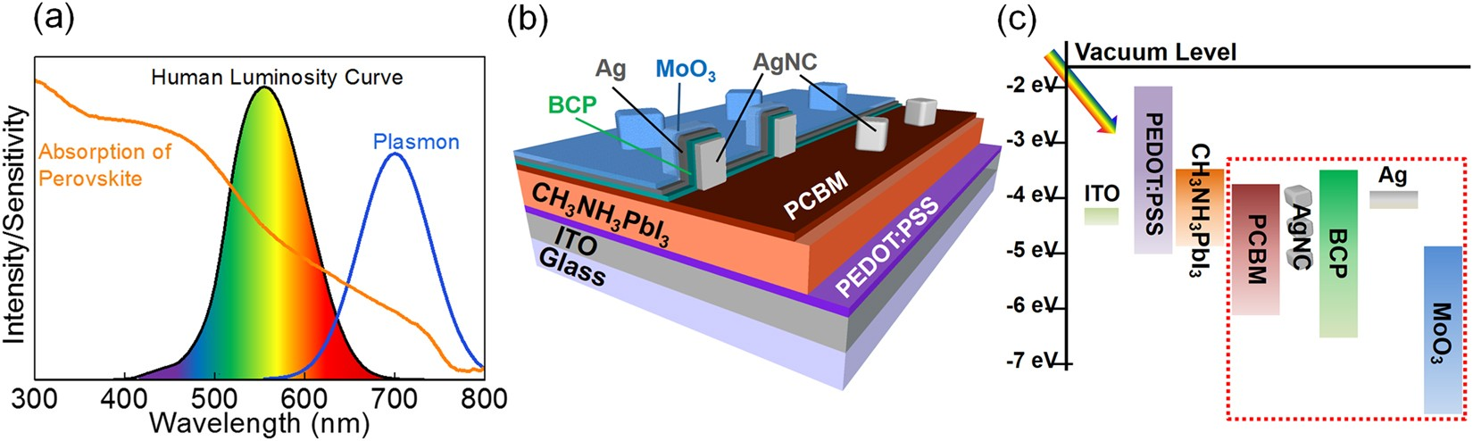 Semi Transparent Perovskite Solar Cells Developed By Considering It Take To Fully Charge With The Panel Circuit Schematic 3 Human Luminosity Function Scientific Reports