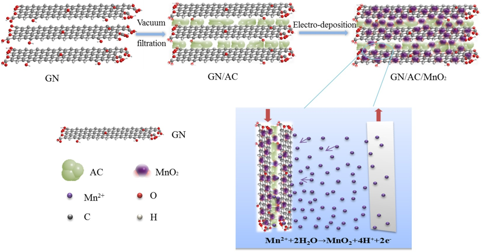 High-performance MnO 2 -deposited graphene/activated carbon film