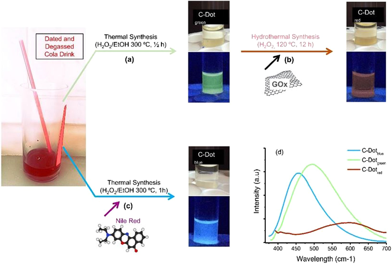 High-Capacitance Hybrid Supercapacitor Based on Multi-Colored ...