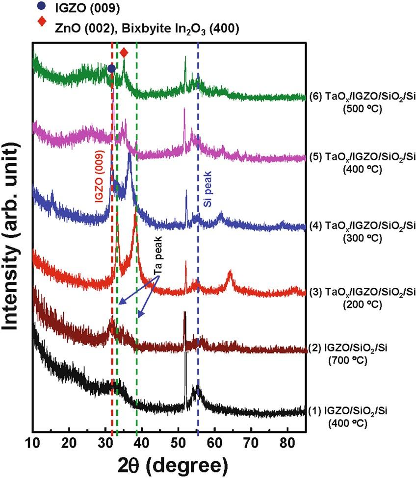 The mobility enhancement of indium gallium zinc oxide transistors the mobility enhancement of indium gallium zinc oxide transistors via low temperature crystallization using a tantalum catalytic layer scientific reports fandeluxe Images