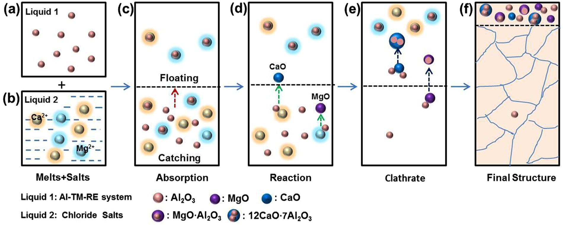 fa43b5c6a0c5 Melt fluxing to elevate the forming ability of Al-based bulk metallic  glasses