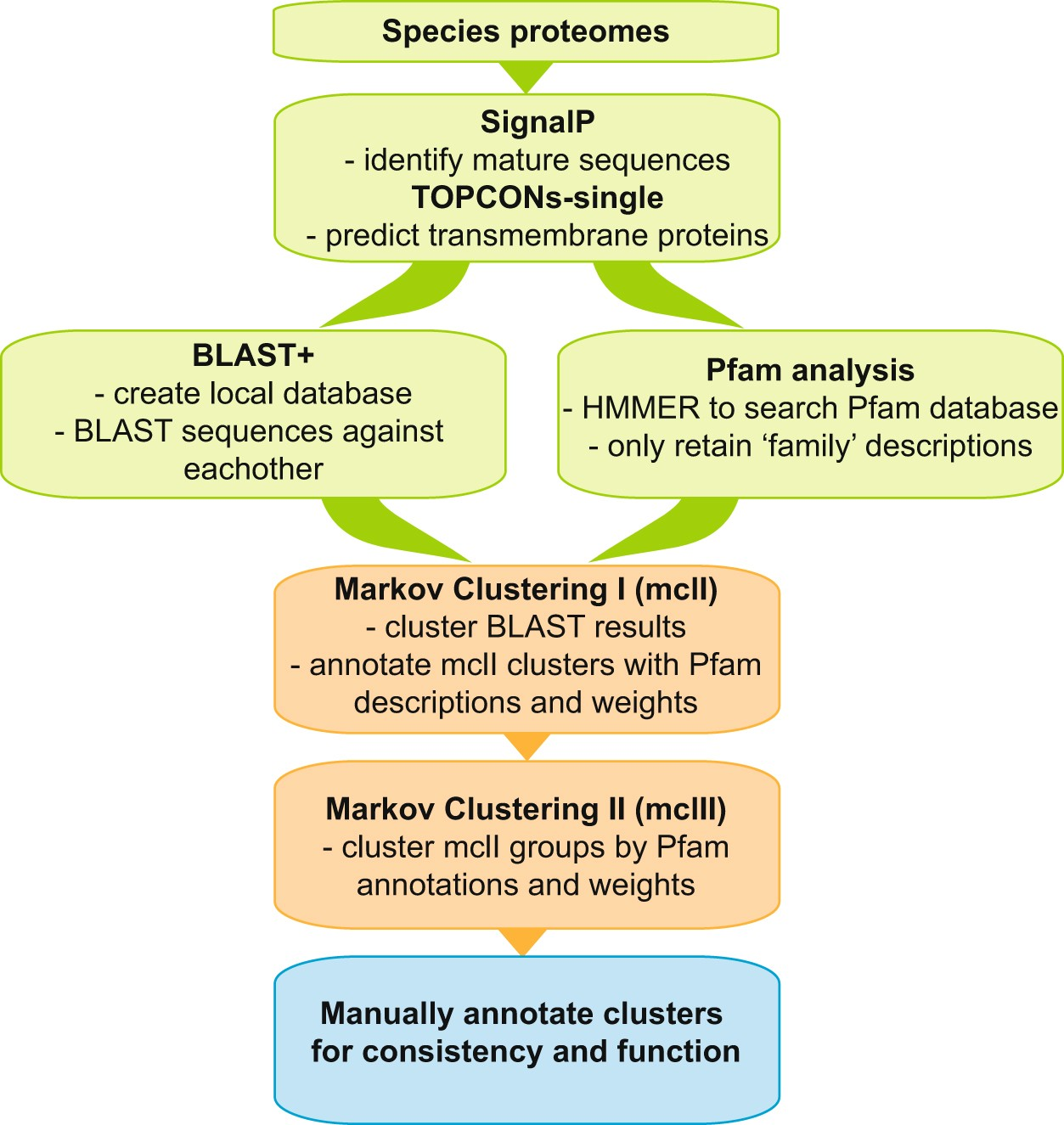 Highly diversified expansions shaped the evolution of membrane bound  proteins in metazoans | Scientific Reports