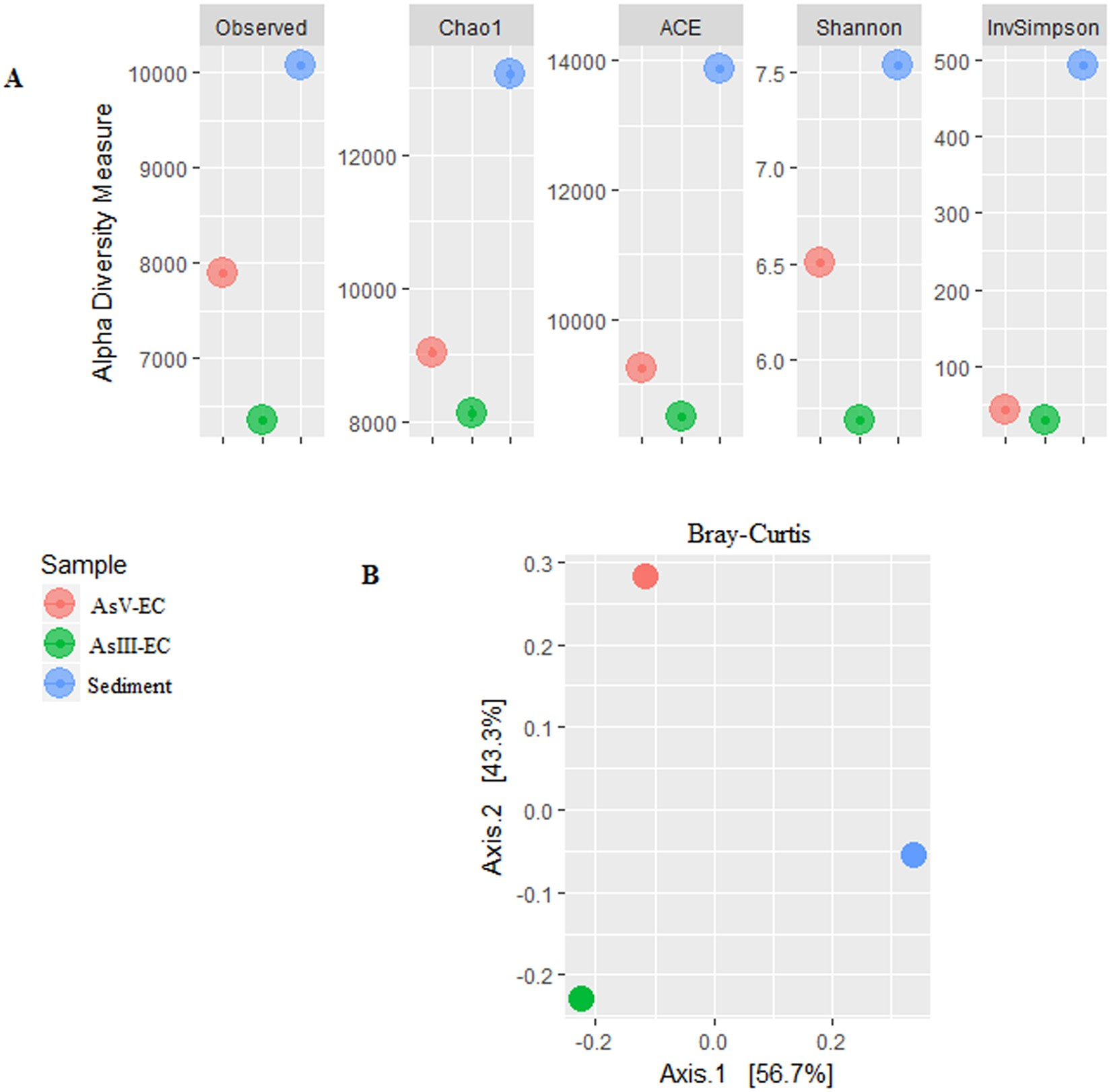 Novel arsenic-transforming bacteria and the diversity of