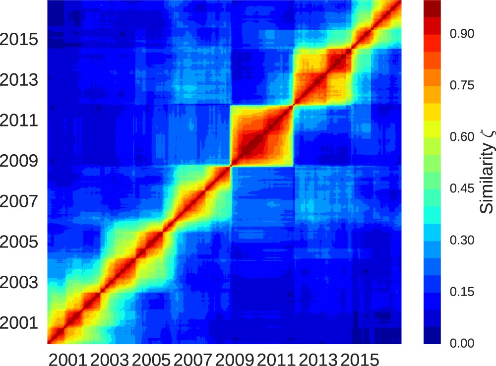 Measuring Critical Transitions In Financial Markets Scientific Reports