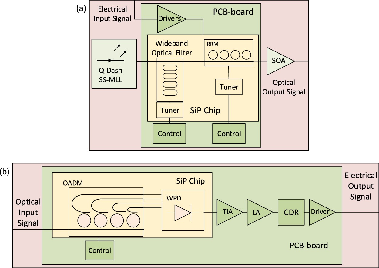 Calibrated Link Budget Of A Silicon Photonics Wdm Transceiver With How To Guide For The Power Circuit Forward Reverse Electric Soa And Semiconductor Mode Locked Laser Scientific Reports