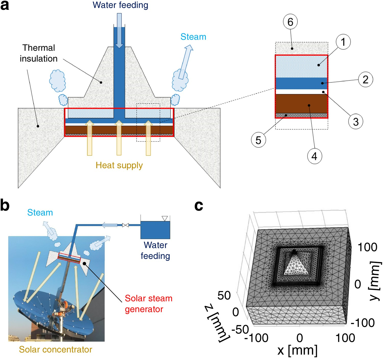 Efficient steam generation by inexpensive narrow gap evaporation
