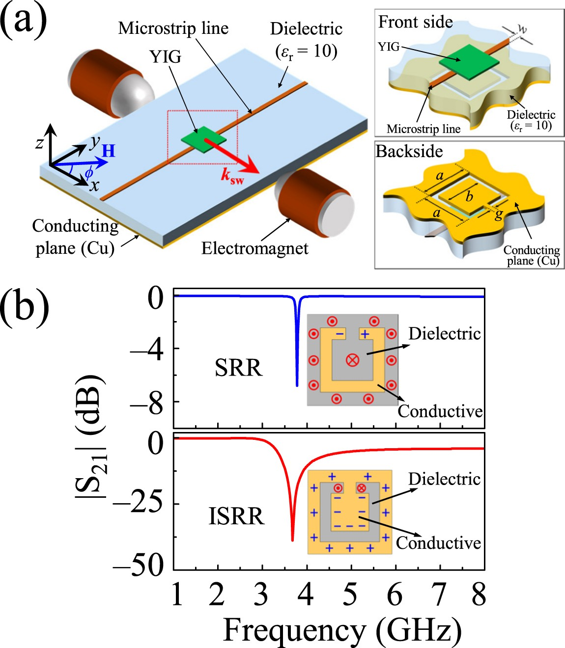 Robust Magnon Photon Coupling In A Planar Geometry Hybrid Of 10 Mhz Variable Frequency Oscillator Signalprocessing Circuit Inverted Split Ring Resonator And Yig Film Scientific Reports