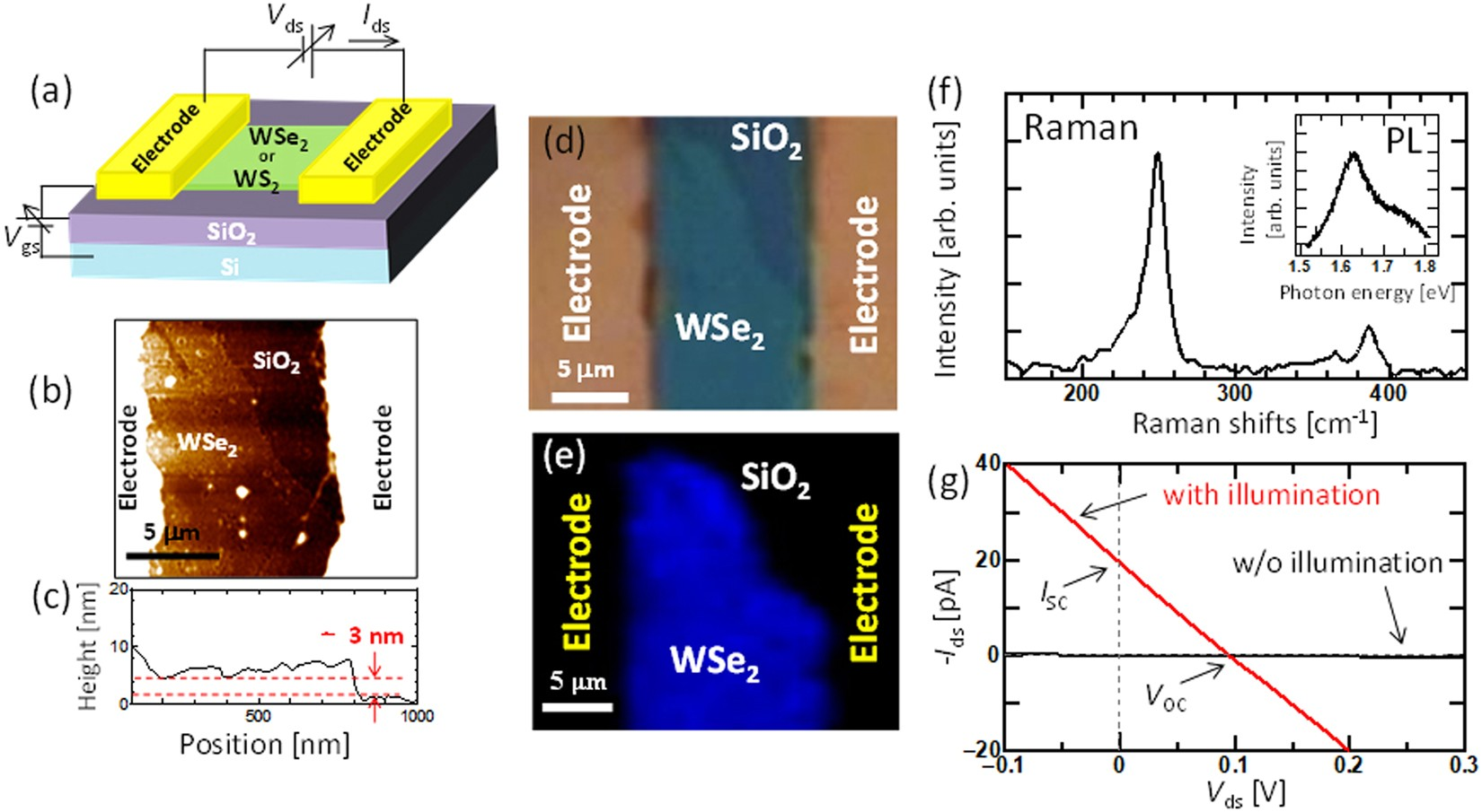 Schottky Solar Cell Using Few Layered Transition Metal Of A Currentvoltage V Curve Shortcircuit Current Dichalcogenides Toward Large Scale Fabrication Semitransparent And Flexible Power Generator
