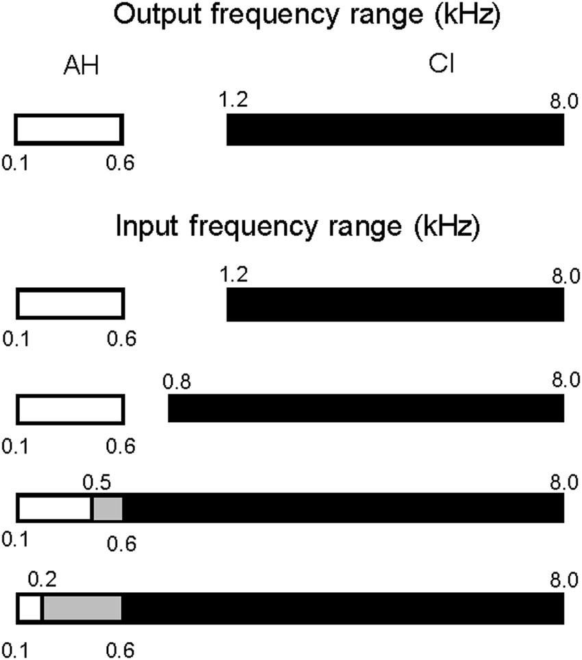 Integration of acoustic and electric hearing is better in the same