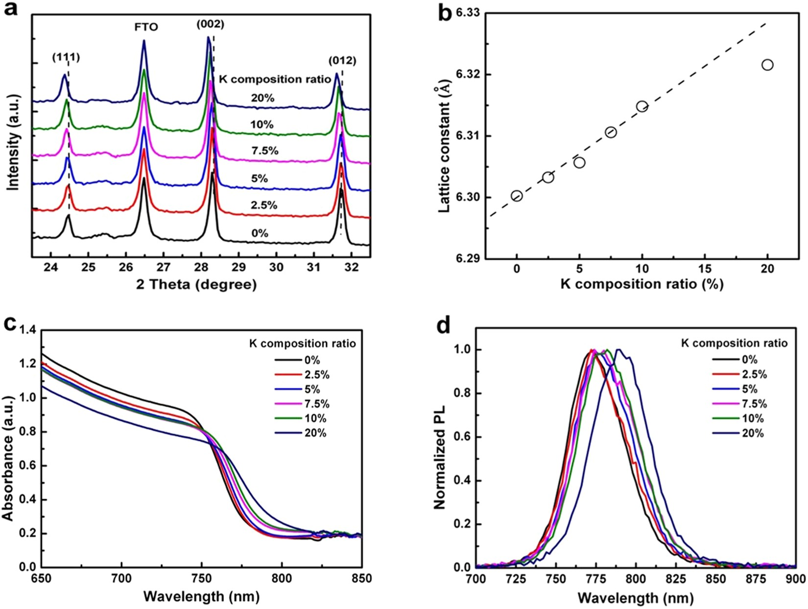 Hysteresis Free Perovskite Solar Cells Made Of Potassium Doped Cell 1v Curves And Equivalent Circuit Courtesy Agilent Organometal Halide Scientific Reports