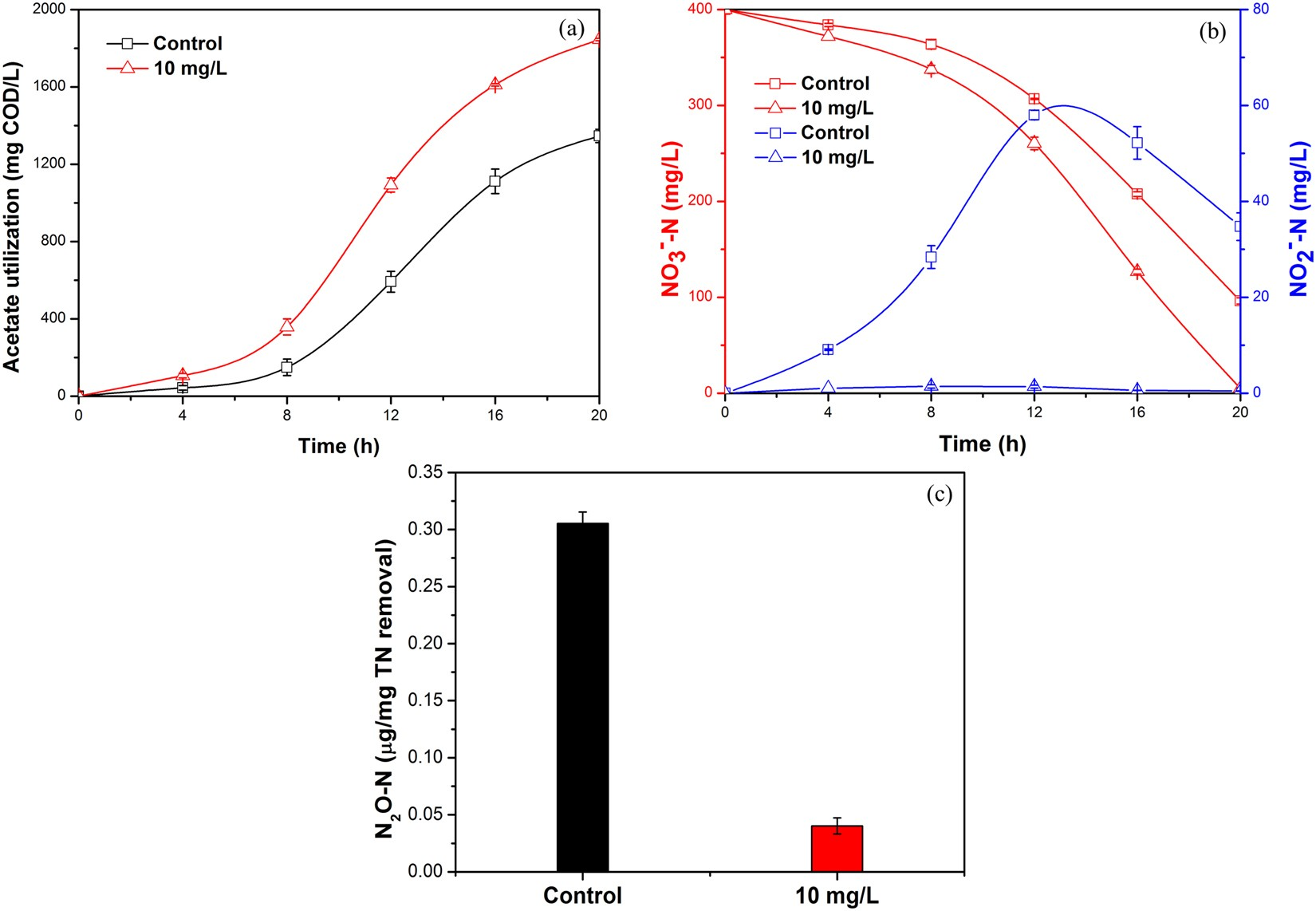 Inherent Humic Substance Promotes Microbial Denitrification Of S Sbr Process Flow Diagram Landfill Leachate Via Shifting Bacterial Community Improving Enzyme Activity And
