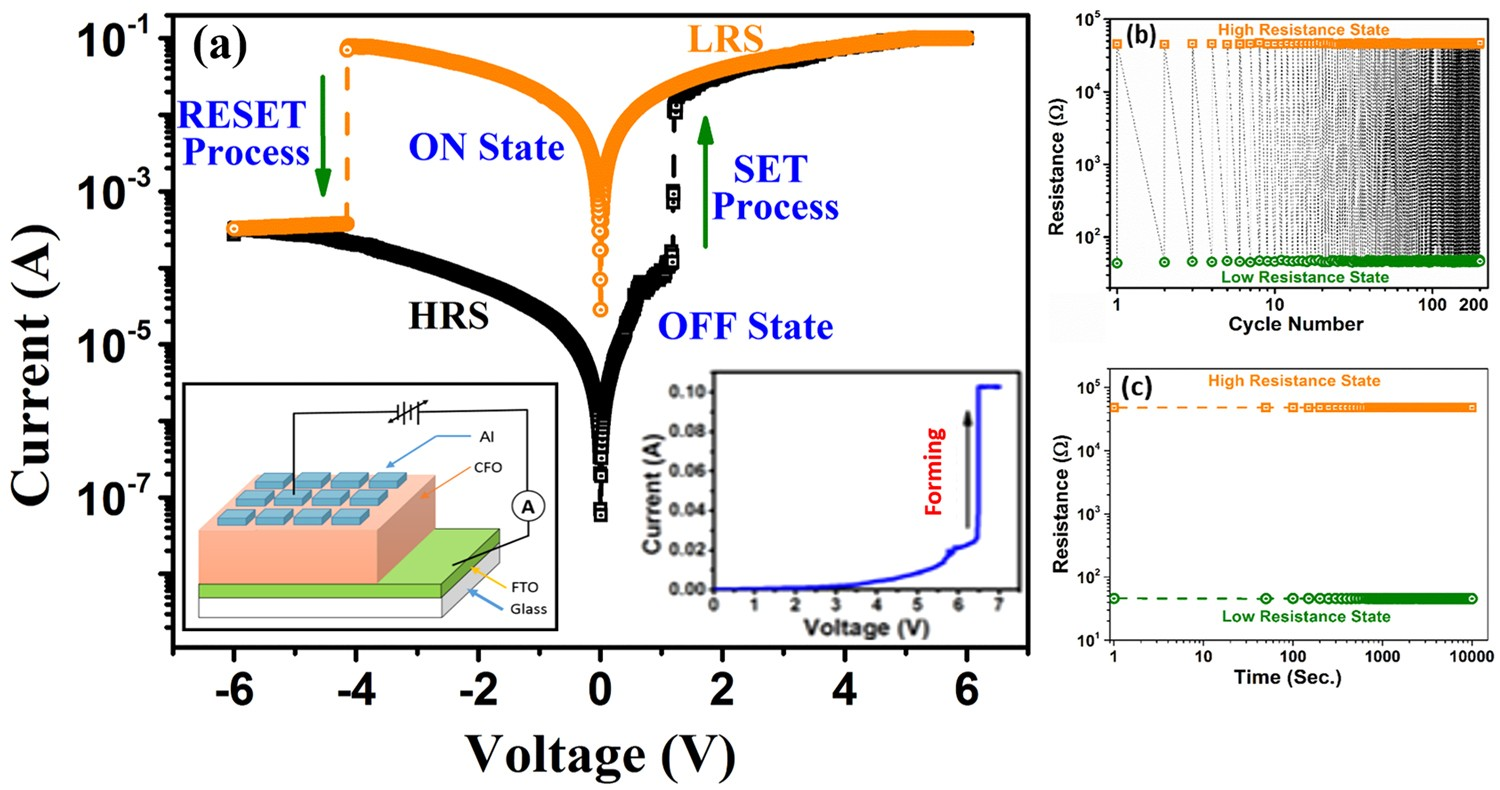 Valence Change Bipolar Resistive Switching Accompanied With Medium Power Schottky Diodes 200 Ma Nxp Magnetization In Cofe 2 O 4 Thin Film Scientific Reports