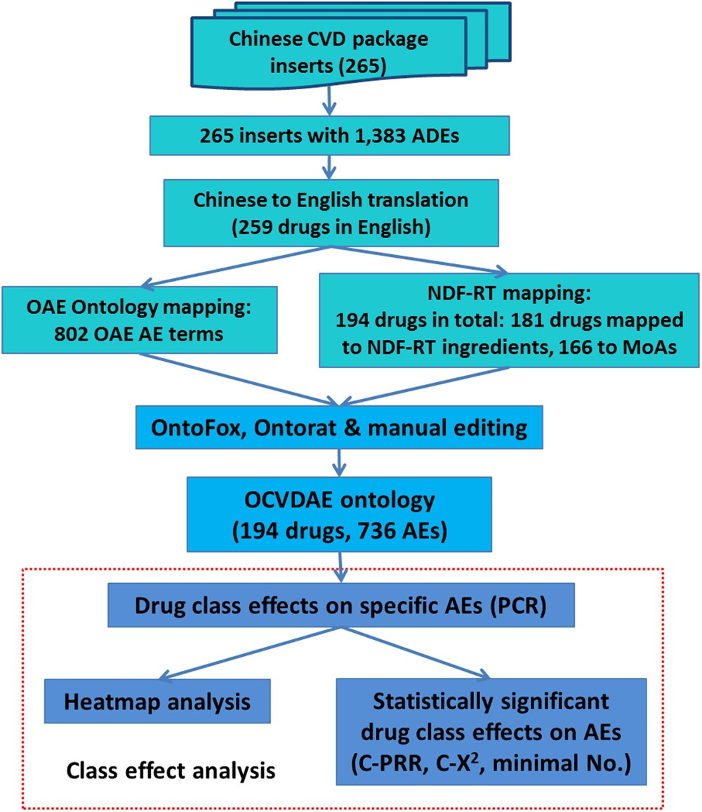 Ontology based systematical representation and drug class effect ...