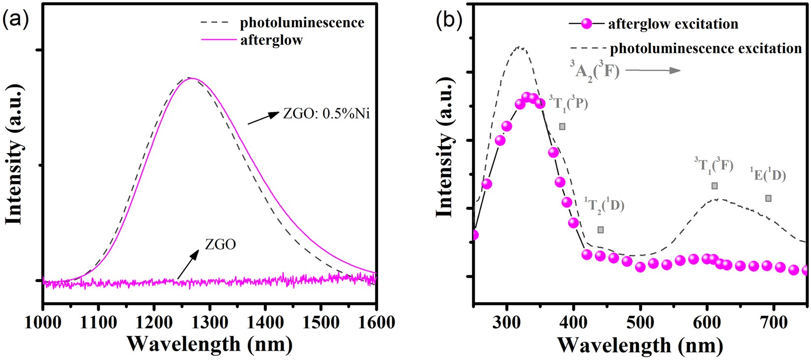 Tunable long persistent luminescence in the second near-infrared window via  crystal field control | Scientific Reports