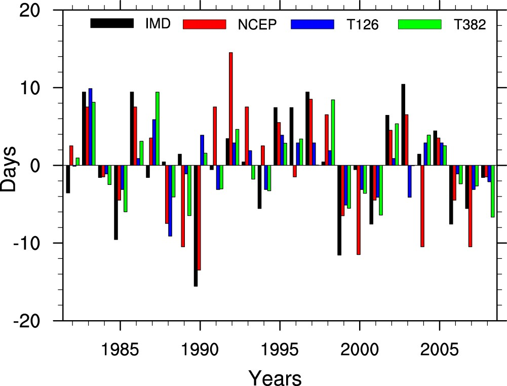 Prediction of Indian Summer-Monsoon Onset Variability: A Season in