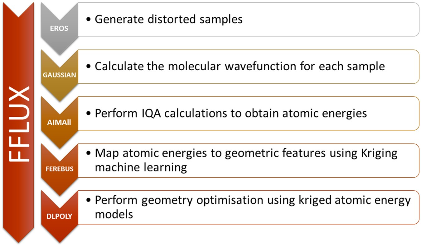 Geometry Optimization with Machine Trained Topological Atoms