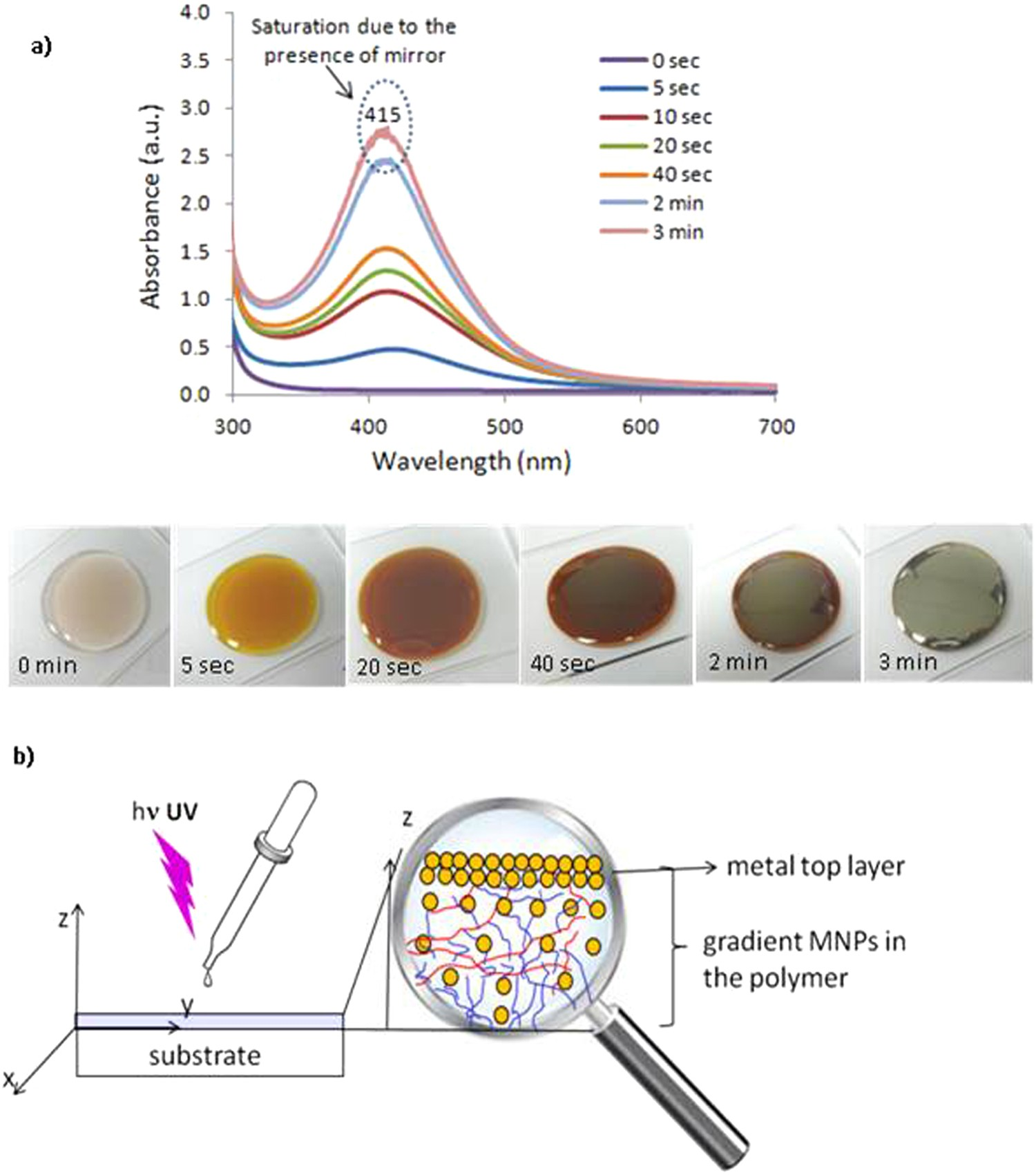 Generating Highly Reflective And Conductive Metal Layers Through A Above Circuit Diagram For Diode Matrix Showing Wiring References Light Assisted Synthesis Assembling Of Silver Nanoparticles In Polymer