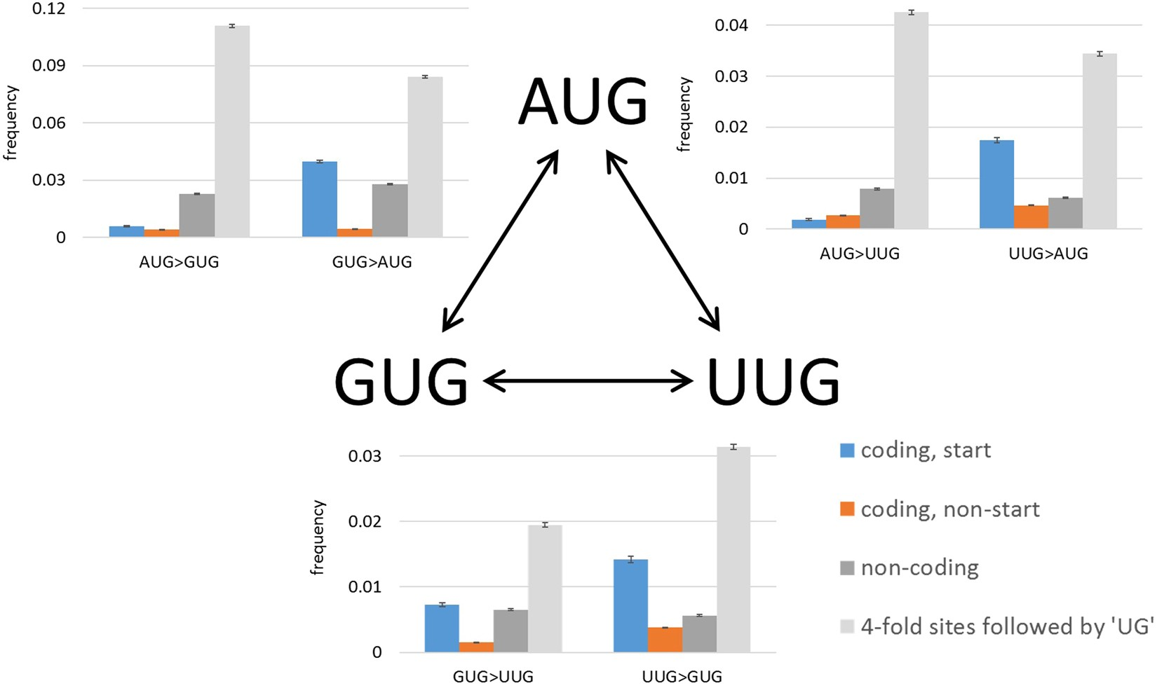 Selection on start codons in prokaryotes and potential compensatory  nucleotide substitutions | Scientific Reports