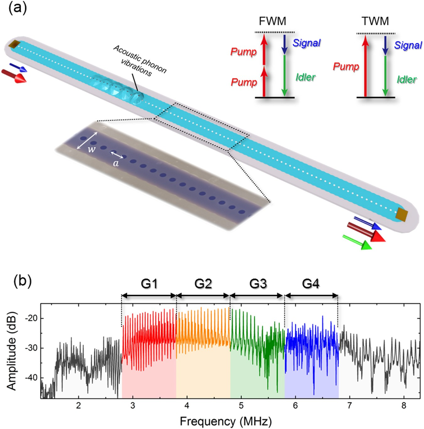 Broadband Reconfigurable Logic Gates In Phonon Waveguides 8 3 Encoder Diagram Scientific Reports