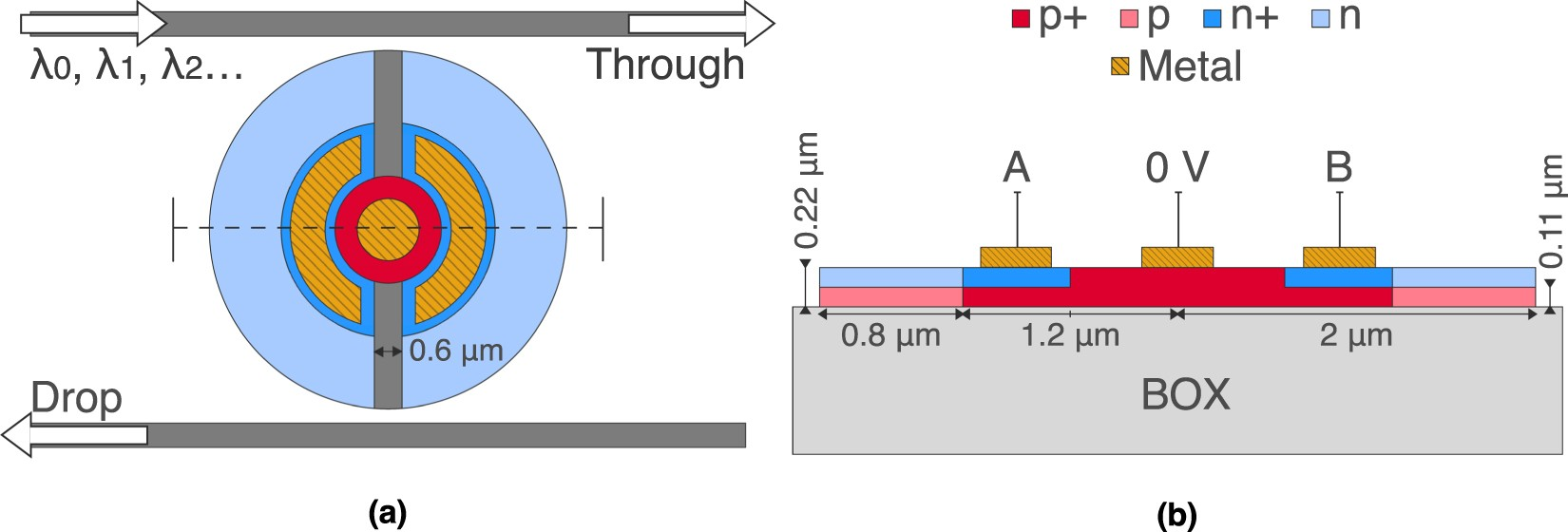 Ultracompact Cmos Compatible Optical Logic Using Carrier Depletion Basic Halfadder And Fulladder Circuits The Rightclick Menu Of In Microdisk Resonators Scientific Reports