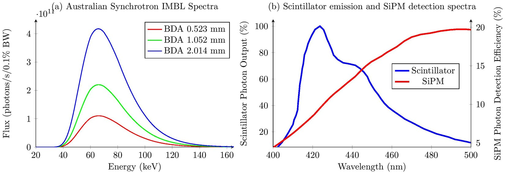 X Ray Microbeam Measurements With A High Resolution Scintillator Fiber Optic Probe Diagram Fibre Dosimeter Scientific Reports
