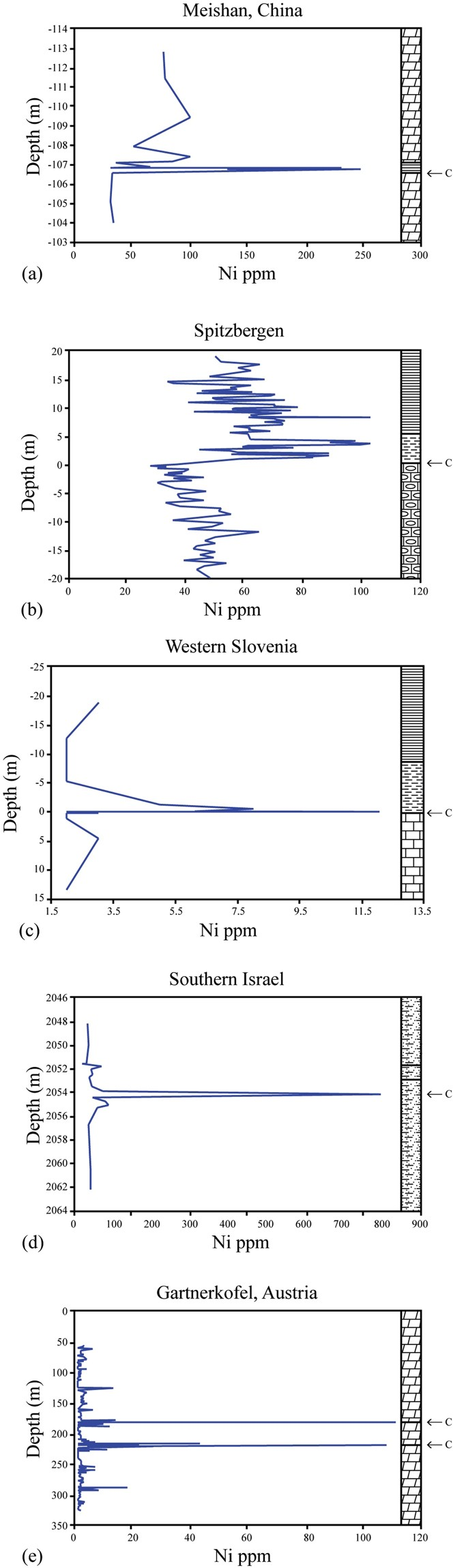 Global nickel anomaly links Siberian Traps eruptions and the