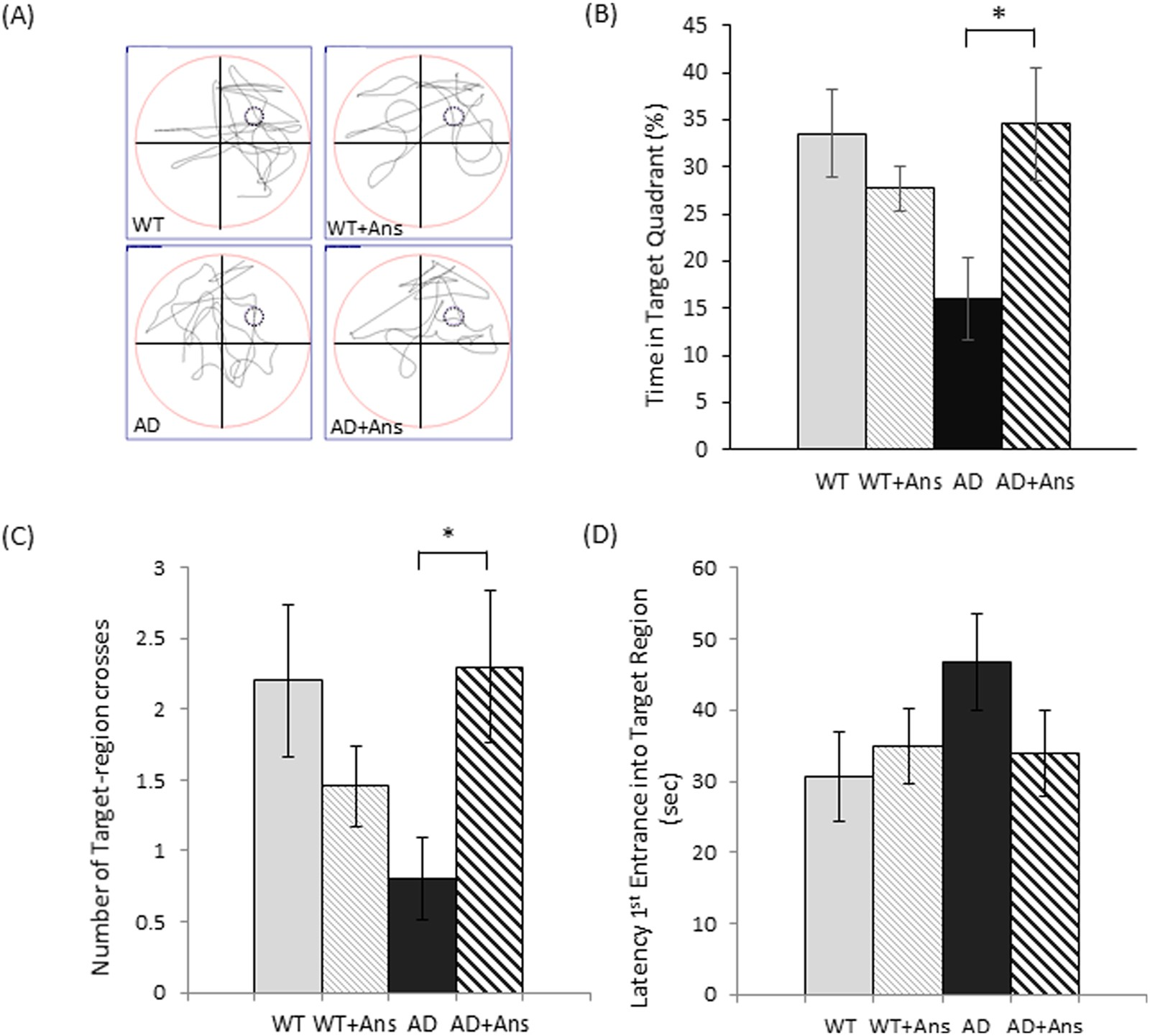 Anserine (beta-alanyl-3-methyl-L-histidine) improves neurovascular ...