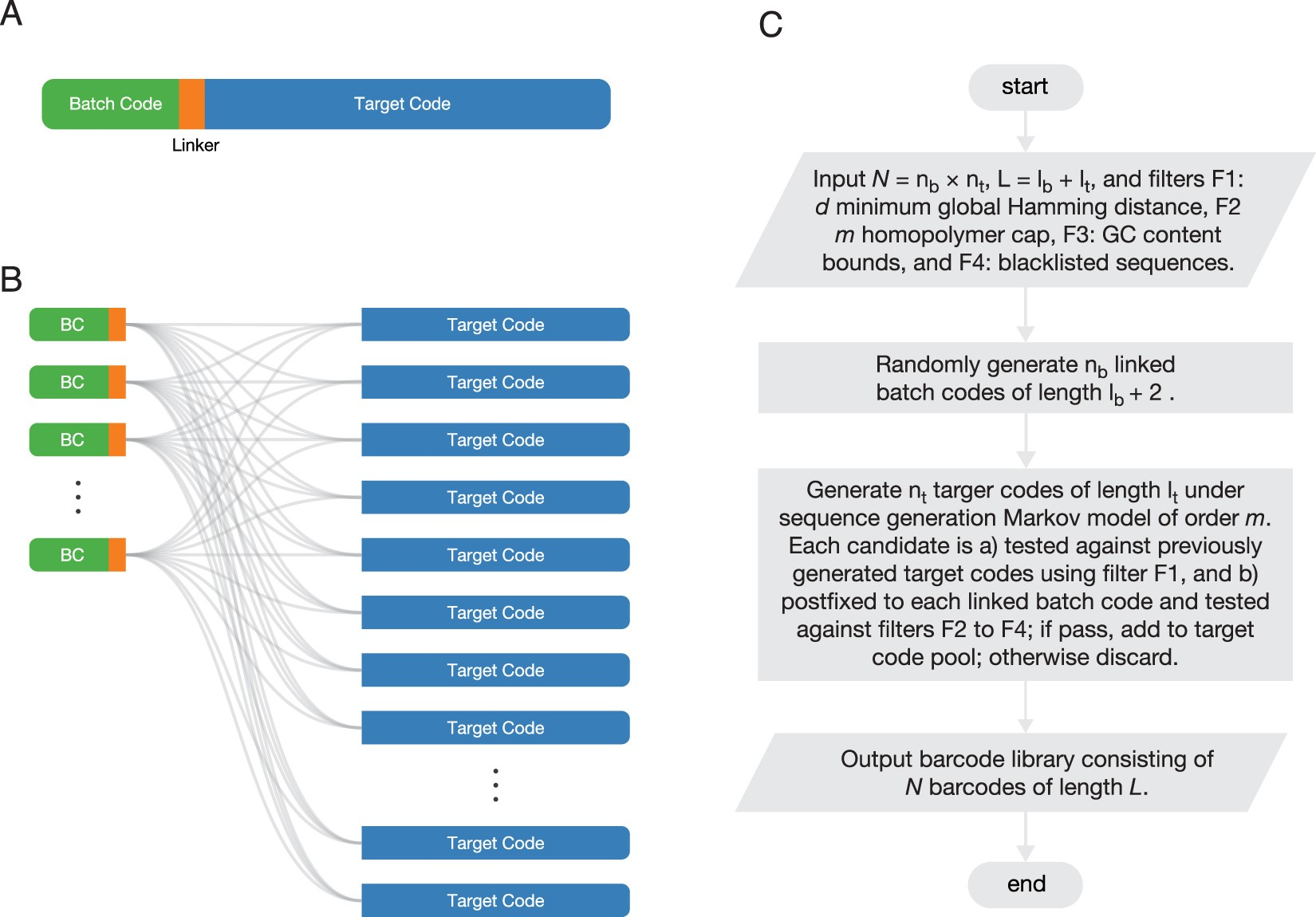 Large-scale DNA Barcode Library Generation for Biomolecule