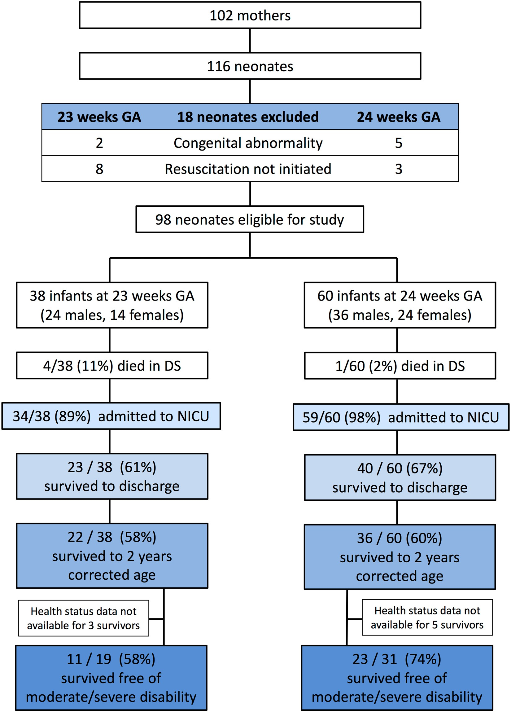 Outcomes of 23- and 24-weeks gestation infants in Wellington