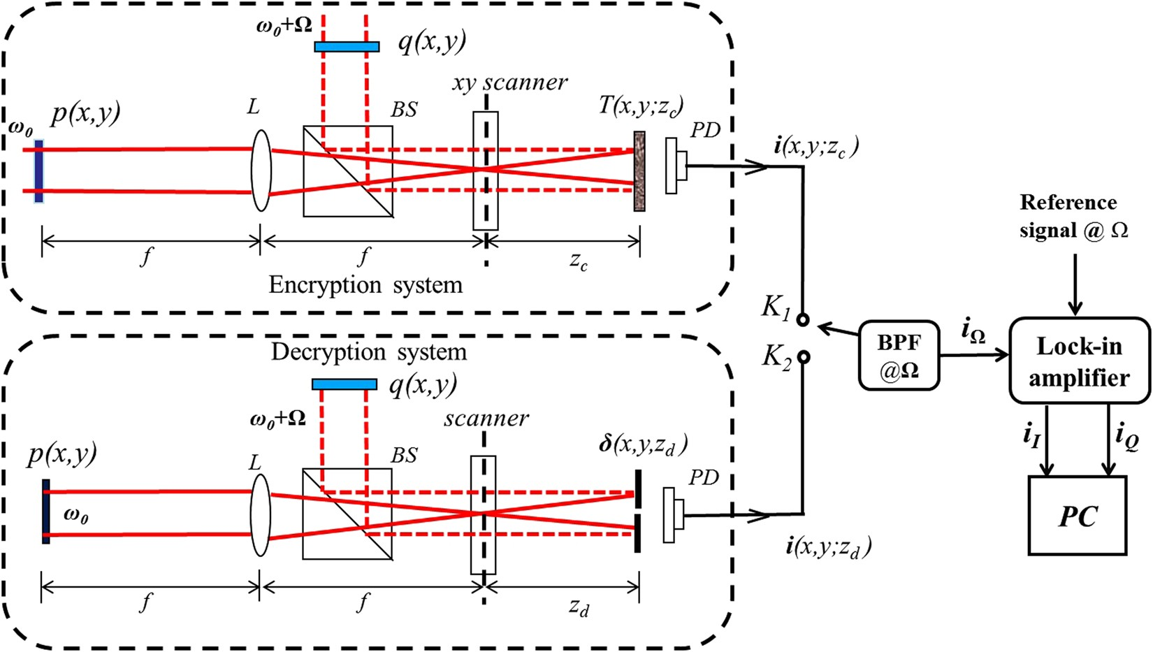 Optical cryptography with biometrics for multi-depth objects