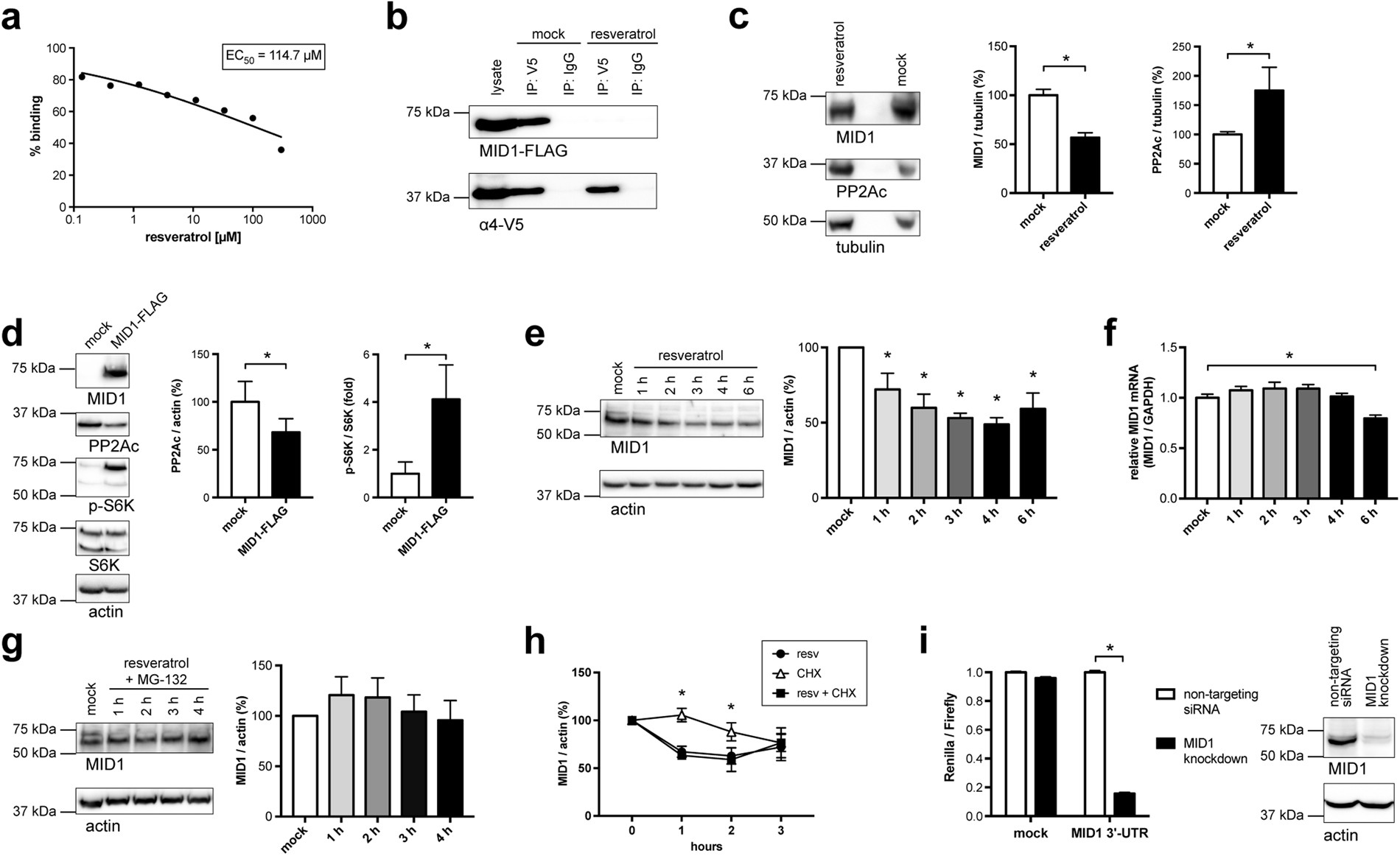 Resveratrol Induces Dephosphorylation Of Tau By Interfering With The No Disassemble Stephanie Because To Be Disassembled Is Dead That Mid1 Pp2a Complex Scientific Reports