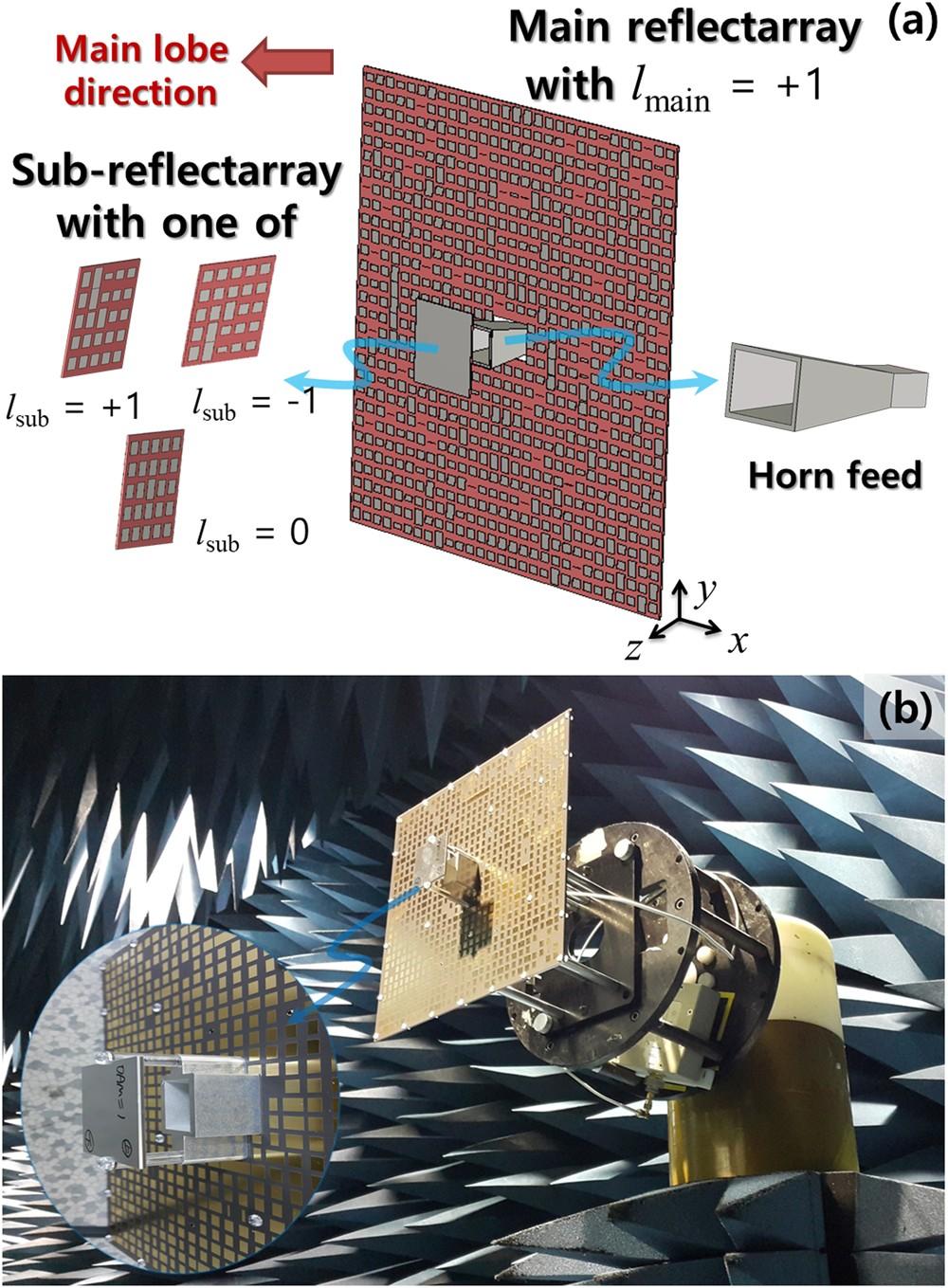 Orbital Angular Momentum (OAM) Antennas via Mode Combining