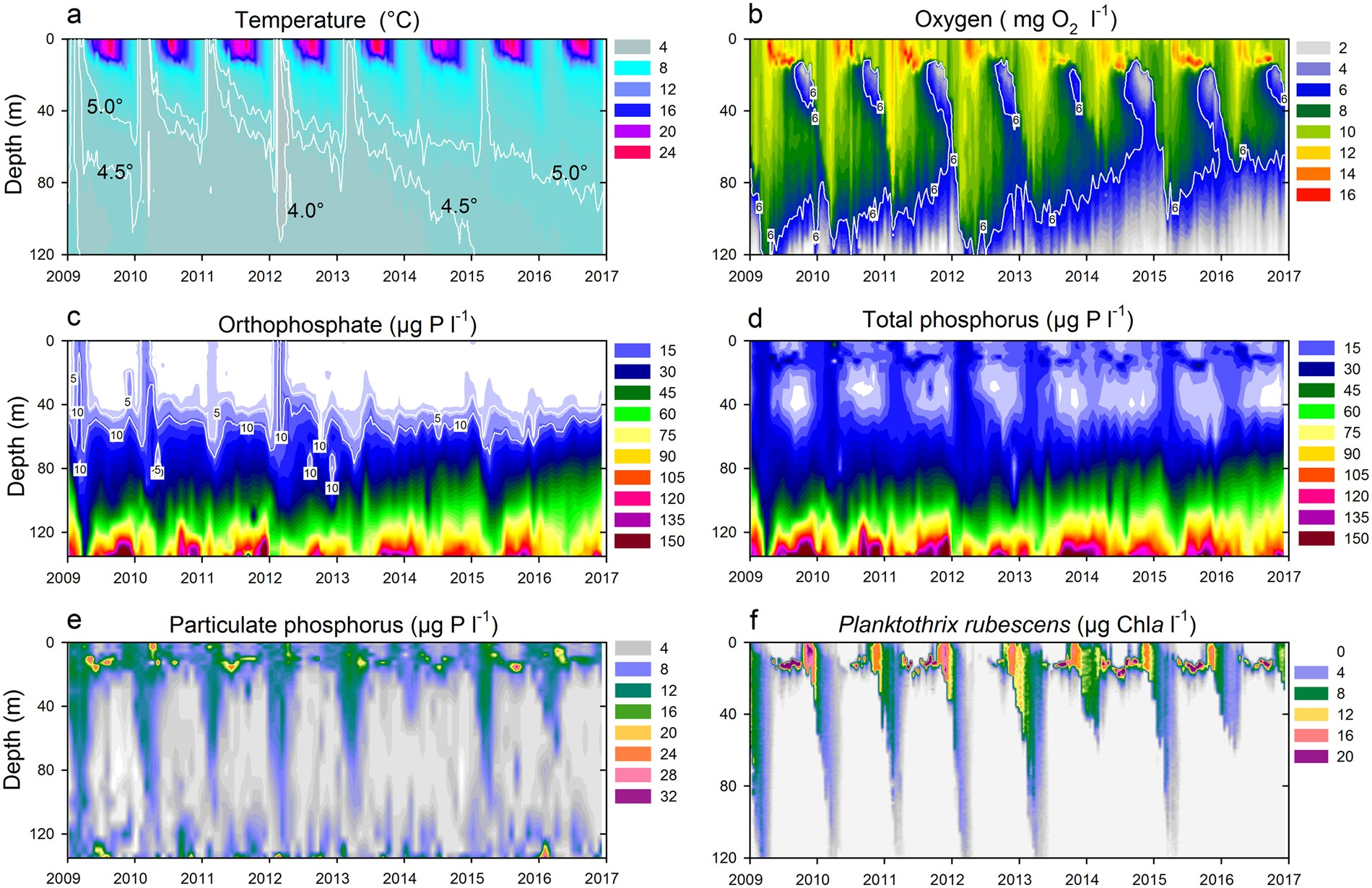 Abrupt stop of deep water turnover with lake warming: Drastic