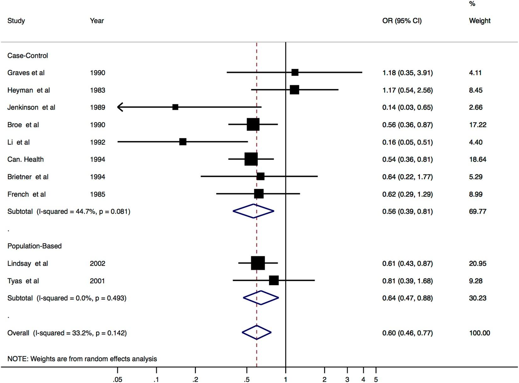 Rheumatoid arthritis and risk for Alzheimer\'s disease: a systematic ...