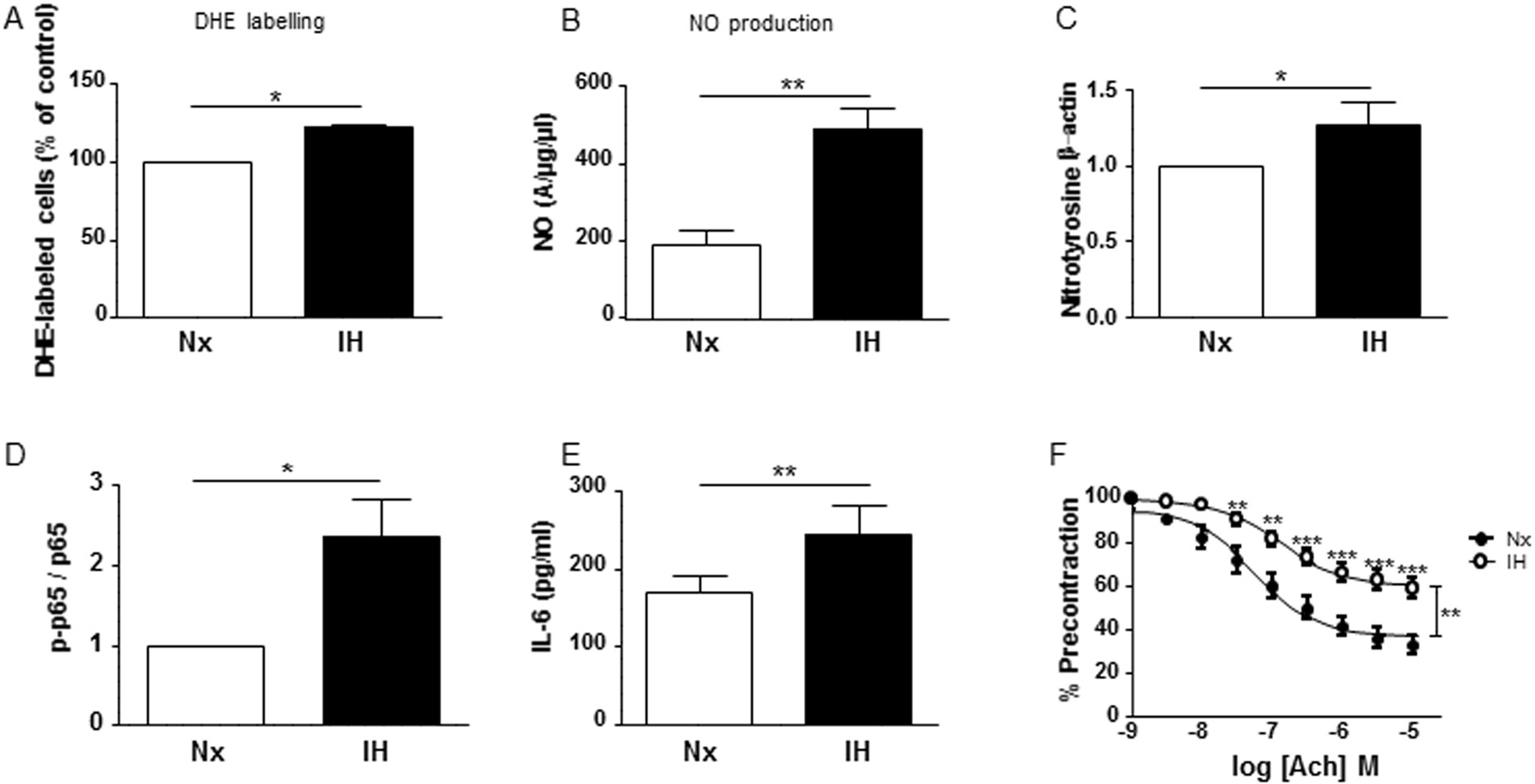 Non Muscular Myosin Light Chain Kinase Triggers Intermittent Hypoxia Mlc Controller Wiring Diagram Induced Interleukin 6 Release Endothelial Dysfunction And Permeability Scientific