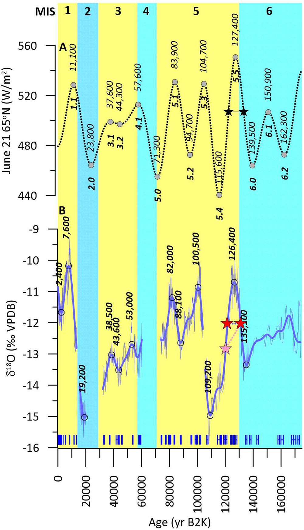 Arctic cryosphere and Milankovitch forcing of Great Basin