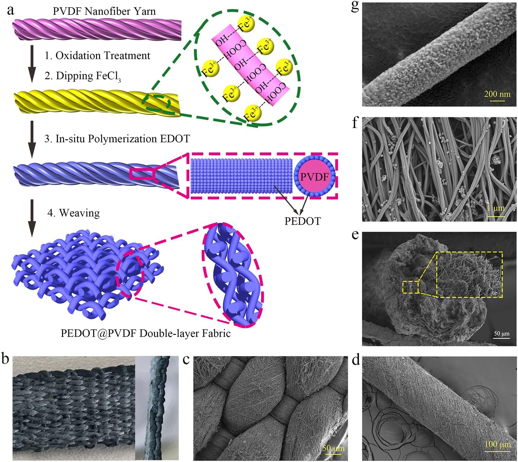 Highly Sensitive Self Powered And Wearable Electronic Skin Based On Optical Pressure Sensorworkingconstructioncircuit Diagram Nanofiber Woven Fabric Sensor Scientific Reports