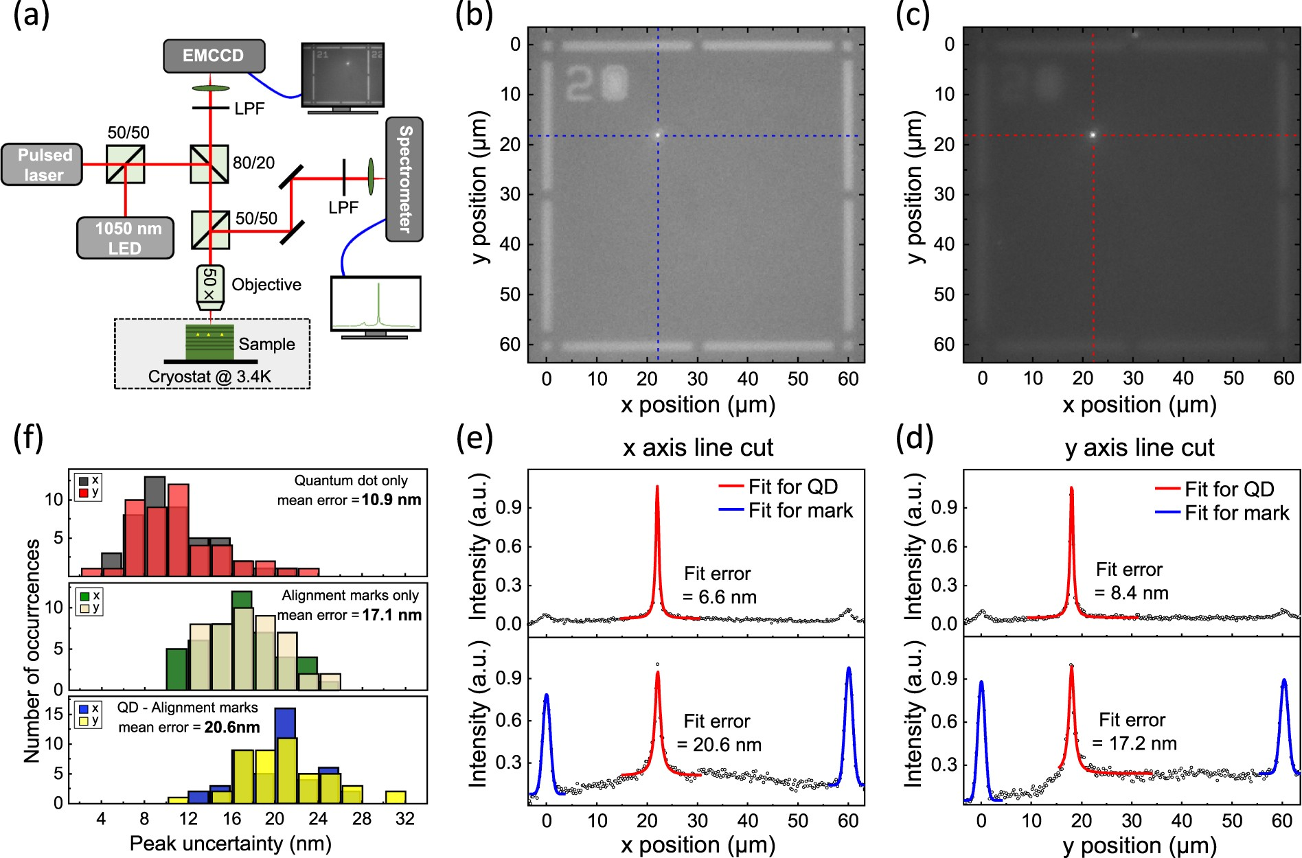 A Deterministic Quantum Dot Micropillar Single Photon Source With  # Lift Motorise Erard