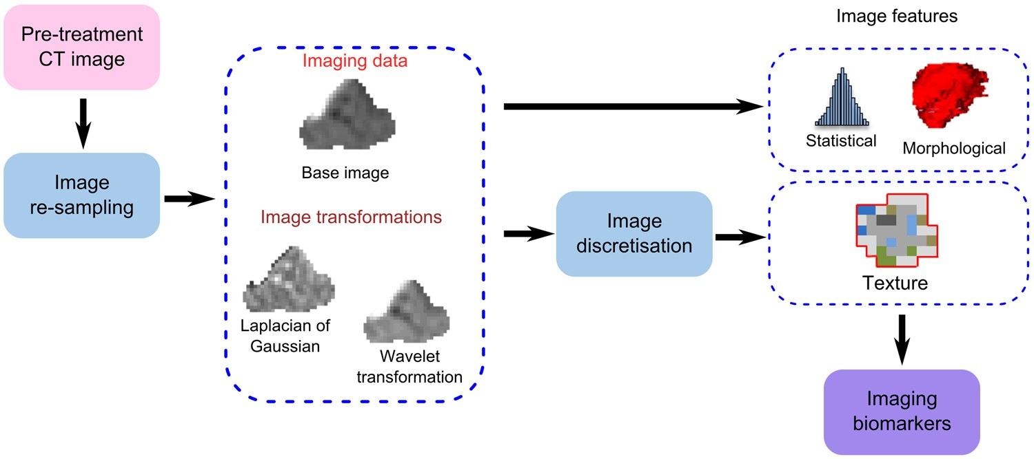 A comparative study of machine learning methods for time-to