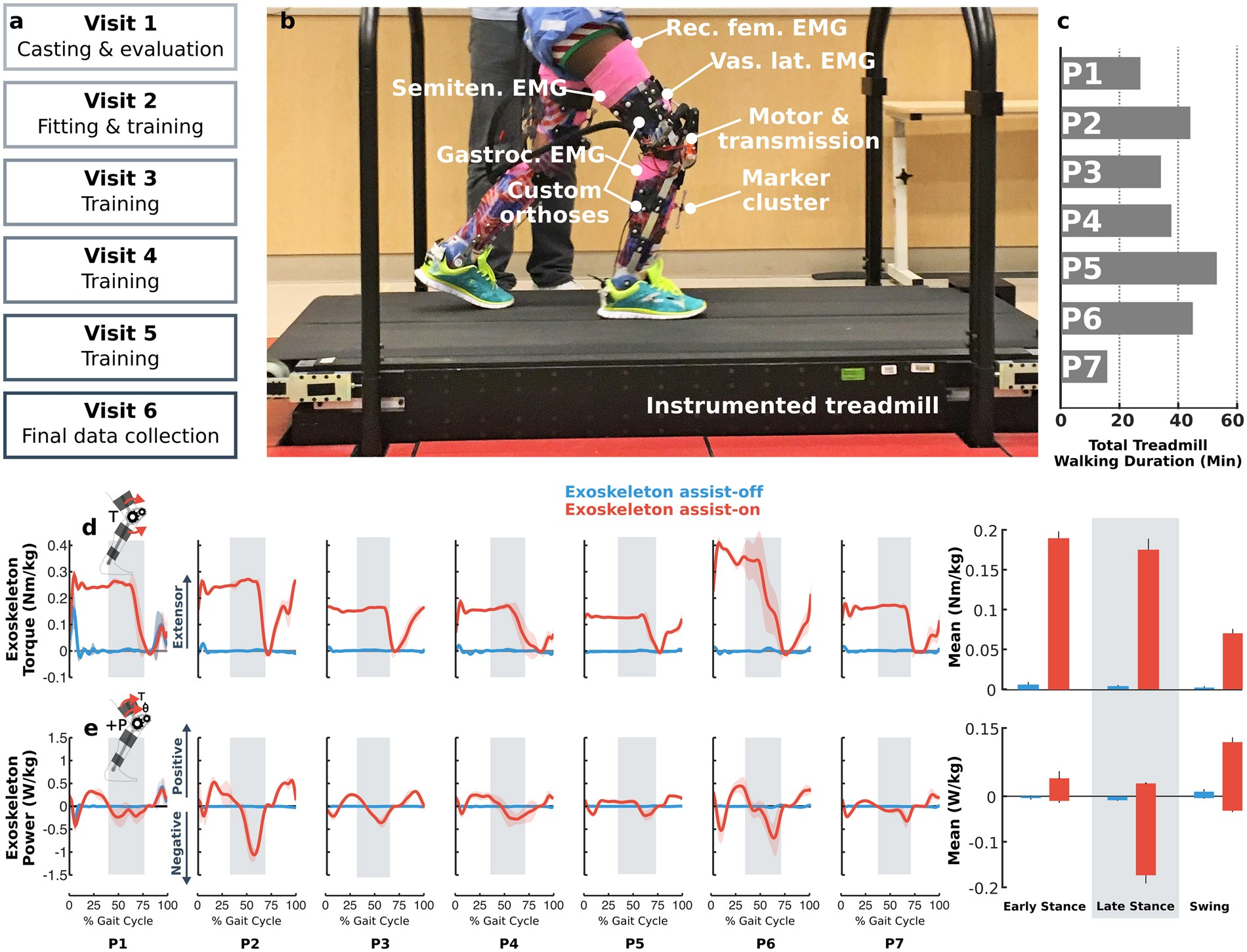 The Effects Of Exoskeleton Assisted Knee Extension On Lower Electricity It Walks Kids Through Nature And Extremity Gait Kinematics Kinetics Muscle Activity In Children With Cerebral Palsy