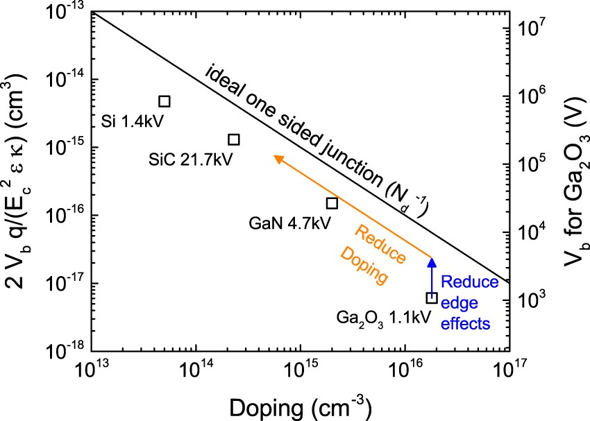 Incomplete Ionization of a 110 meV Unintentional Donor in β