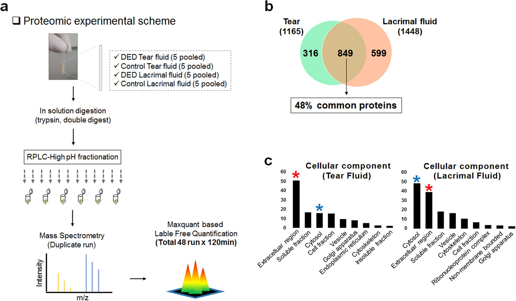 Proteomic Analysis Of Human Lacrimal And Tear Fluid In Dry Eye